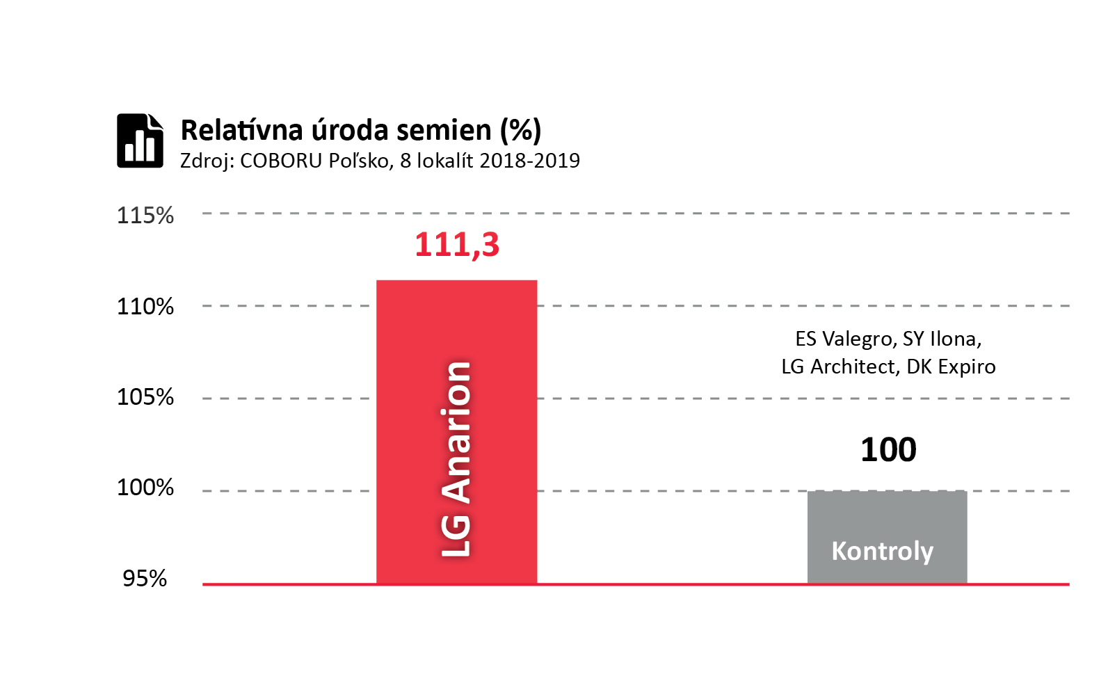 Relatívna úroda semien (%) hybridu LG Anarion